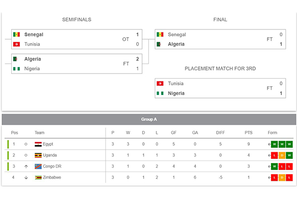 Betting Sites with Best Football Statistics in Nigeria 2020
