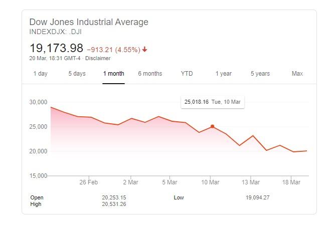Dow Jones Undustrial Average - Sports Betting Alternatives