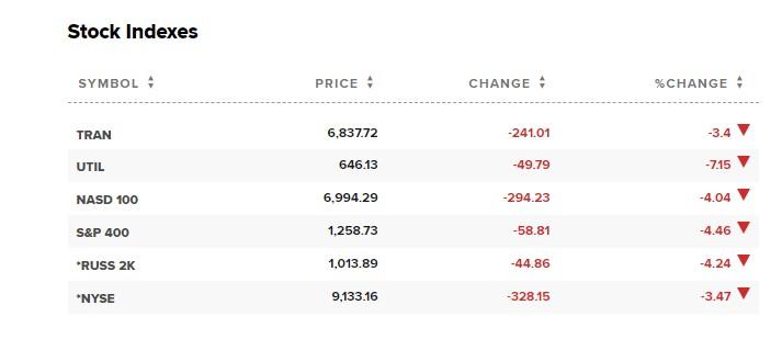 Global stocks - Sports Betting Alternatives