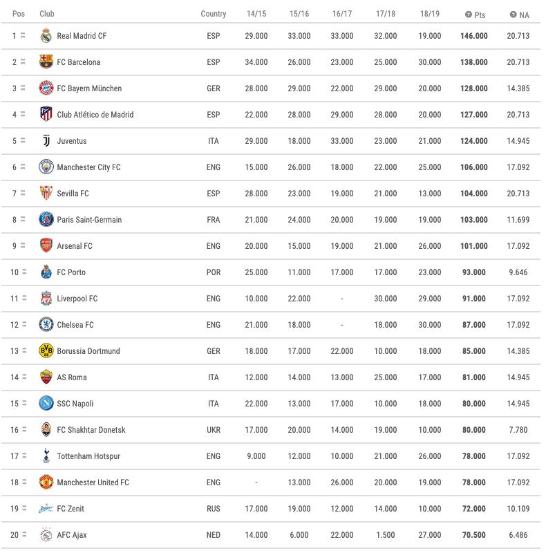 Champions League Rankings
