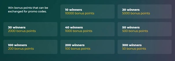 betwinner promo codes and points