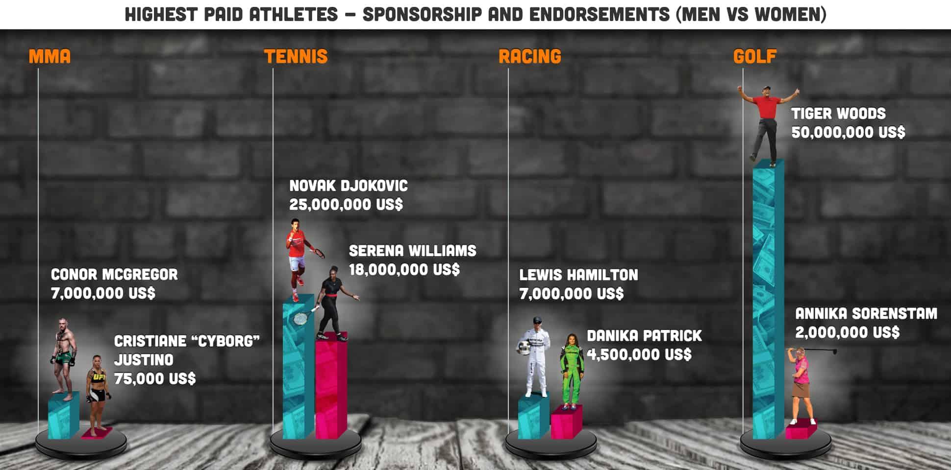 Sponsorship and Endorsements - Highest Paid Athletes - Men vs Women
