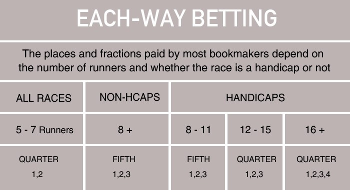 Each way betting option